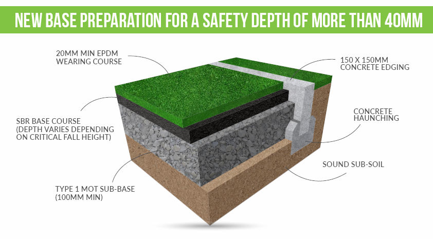 EPDM. New Base Preparation for a Safety Surface depth of more than 40mm
